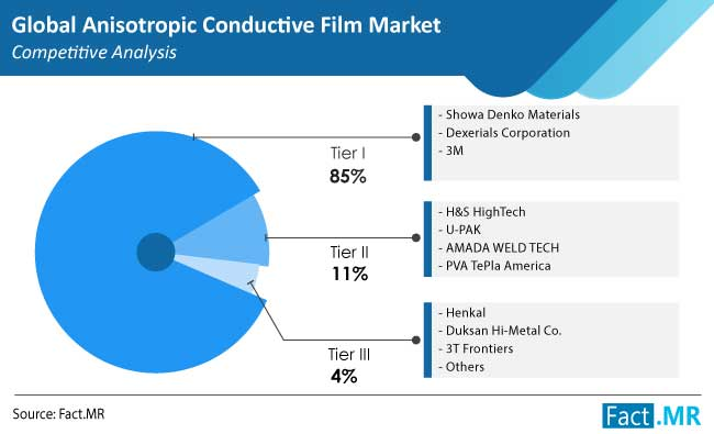 anisotropic conductive film acf market competition by FactMR
