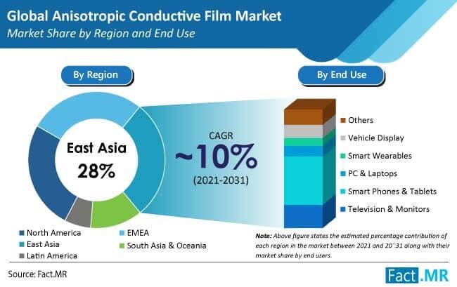 anisotropic conductive film acf market region