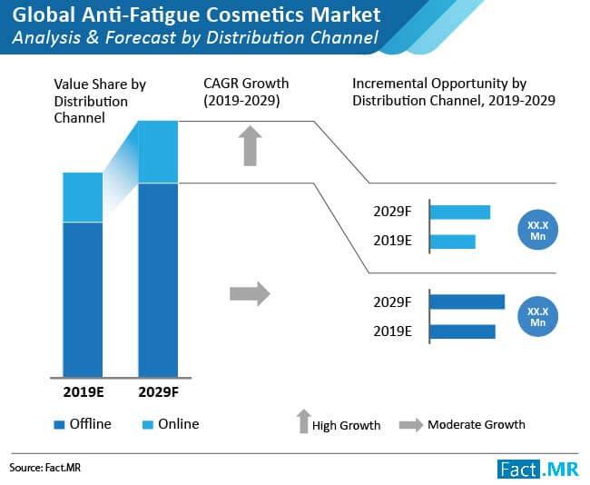 anti fatigue cosmetics market 1