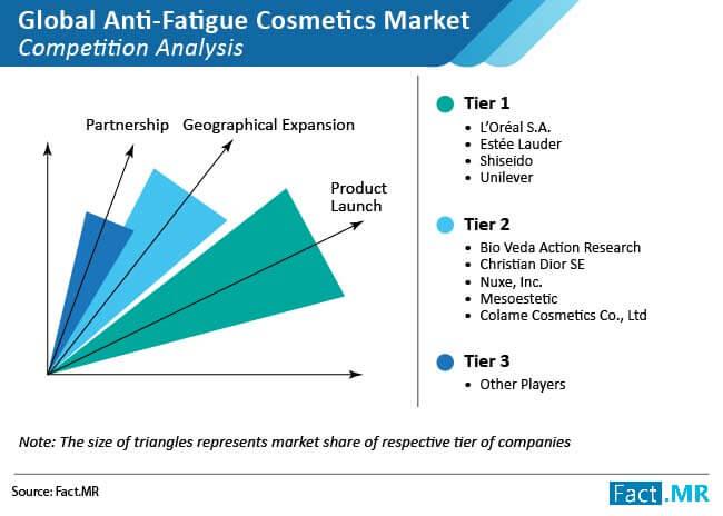 anti fatigue cosmetics market