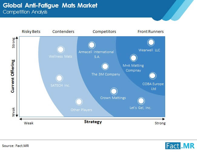 anti fatigue mats market competition analysis