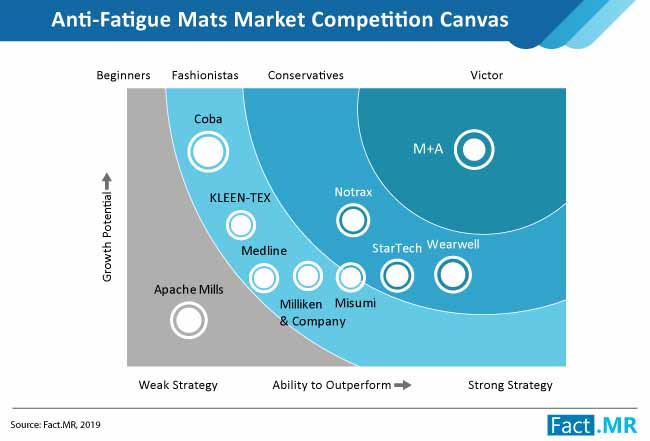 anti fatigue mats market competition canvas