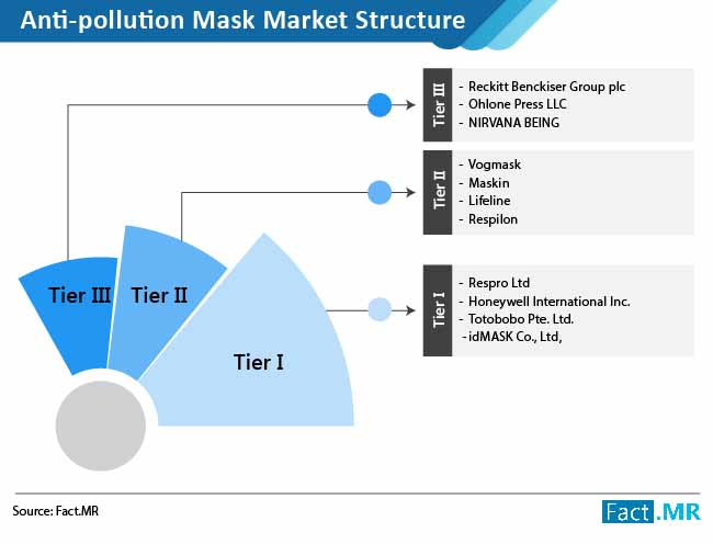 anti pollution mask market structure