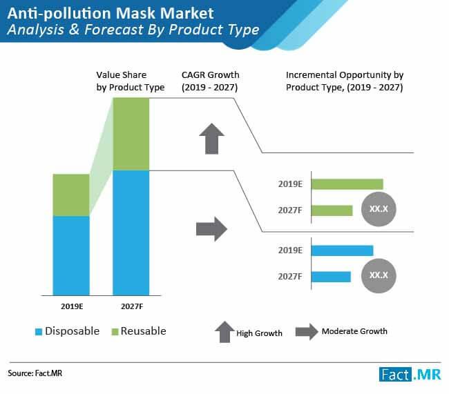 anti pollution mask market