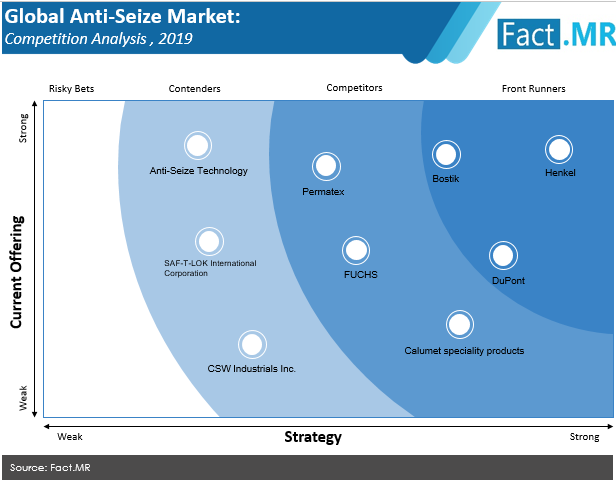 anti seize compounds market 01