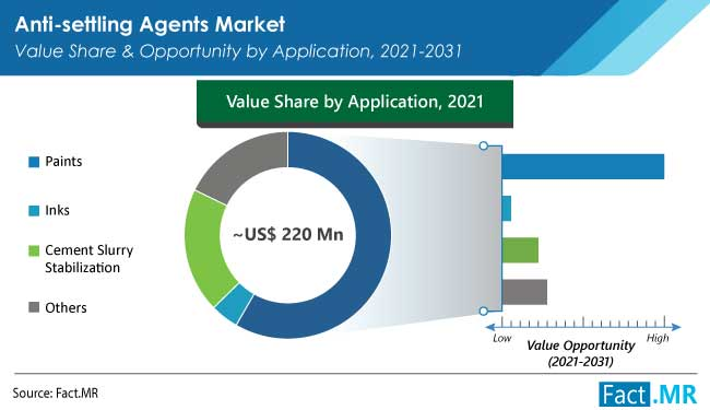 anti settling agents market application by FactMR