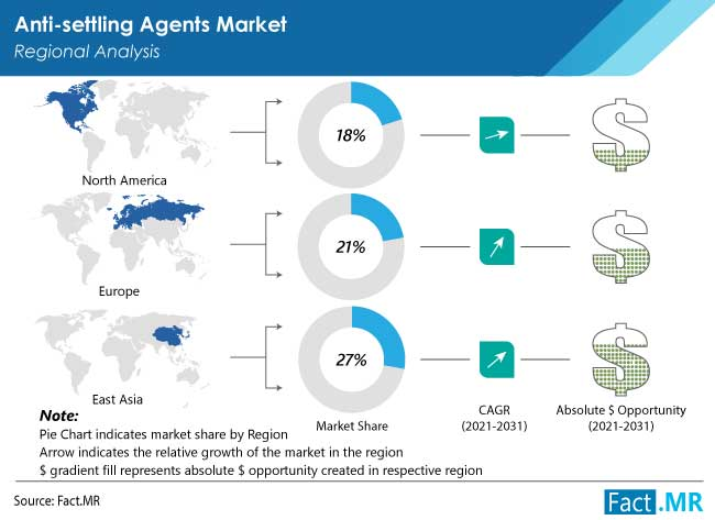 anti settling agents market region by FactMR