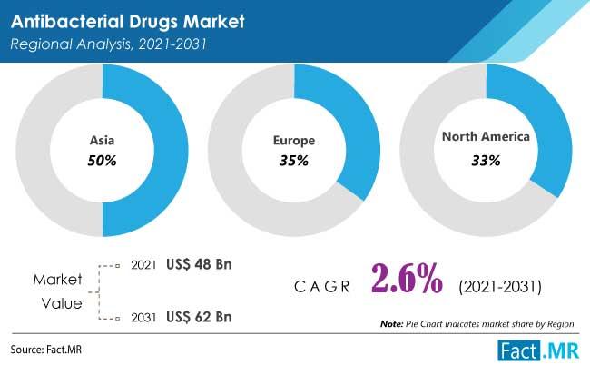 Antibacterial drugs market regional analyisis by FactMR