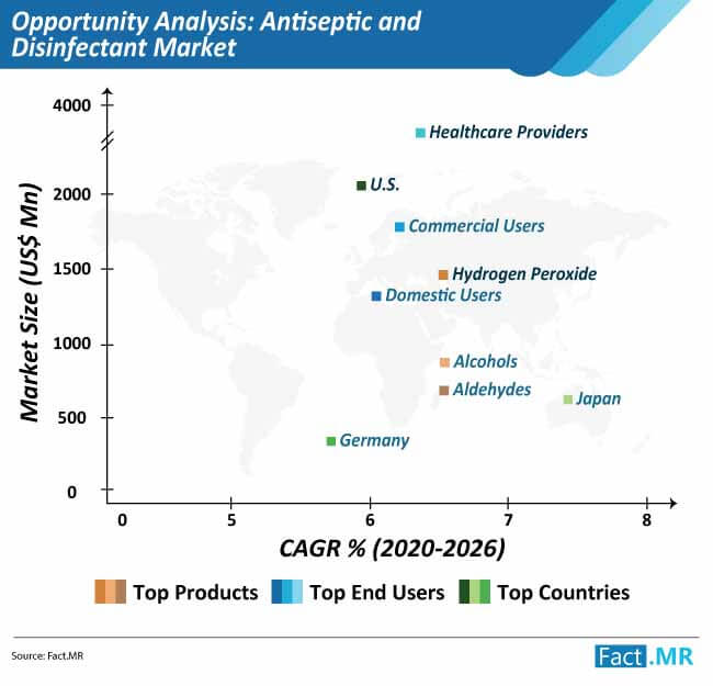 antiseptic and disinfectant market opportunity analysis