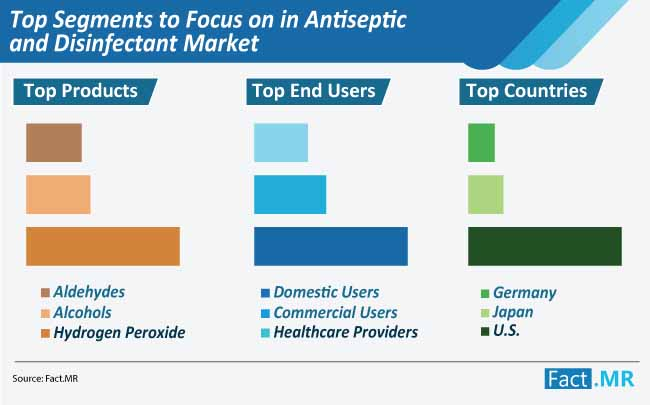 antiseptic and disinfectant market top segments