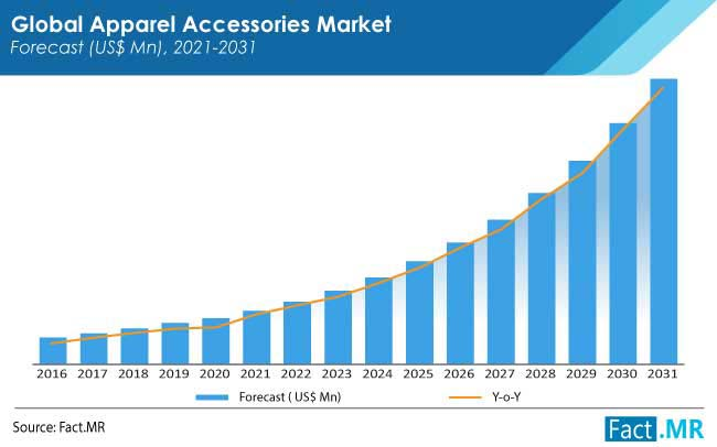 apparel accessories market forecasts