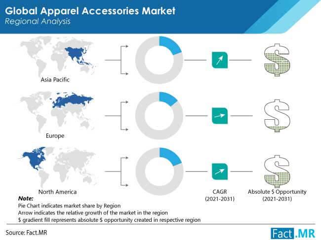 apparel accessories market forecasts region