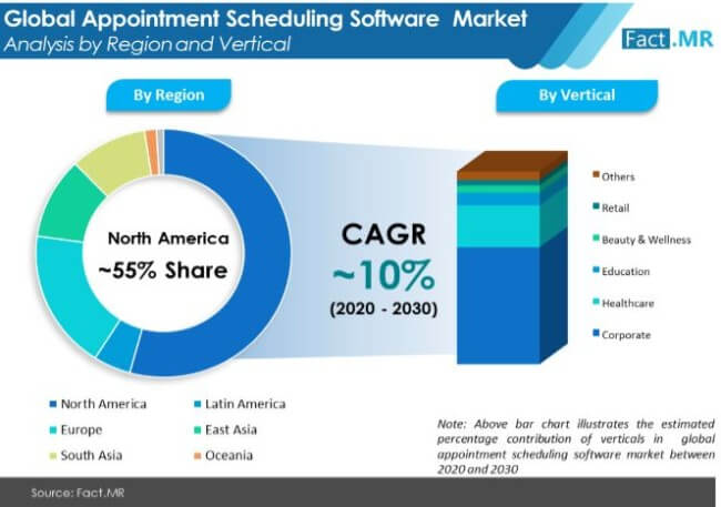 appointment scheduling software market analysis by region and vertical