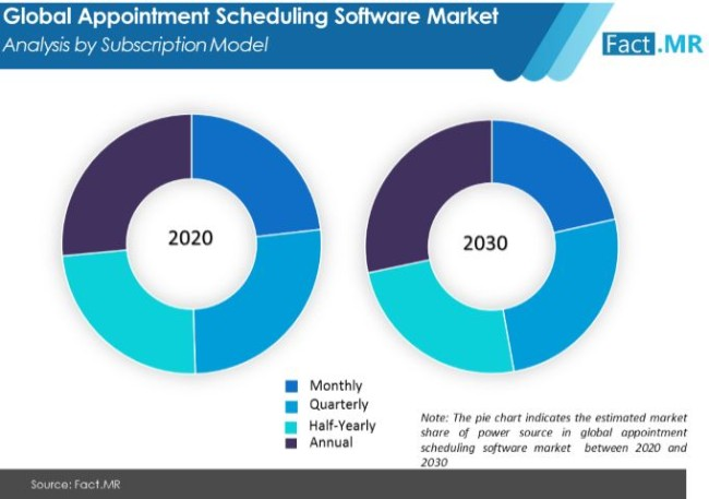 appointment scheduling software market analysis by subscription model