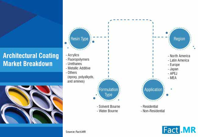 architectural coatings market 2