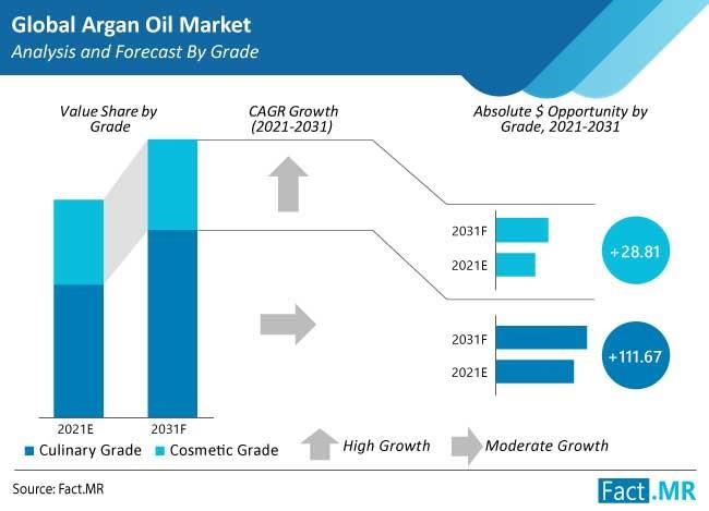 argan oil market grade