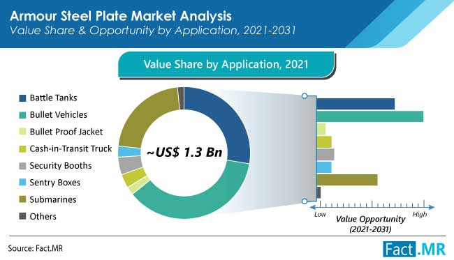 armour steel plate market application by FactMR