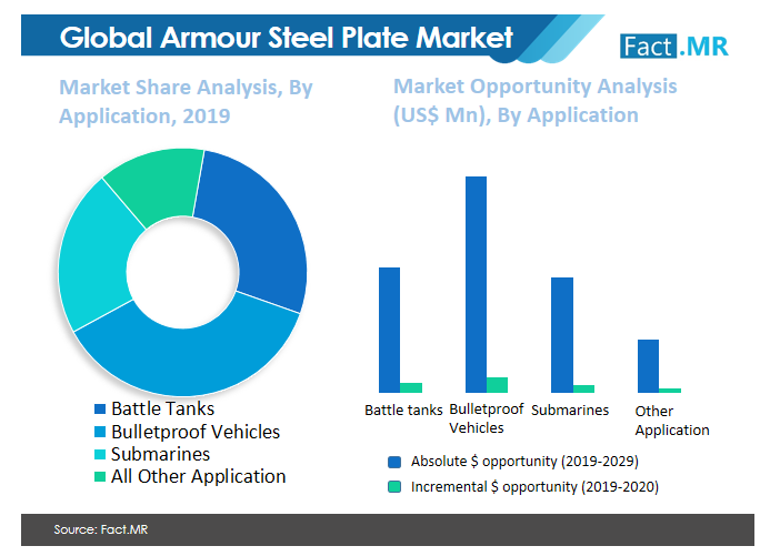 armour steel plate market image 02