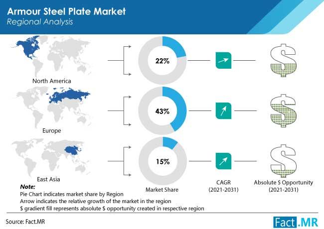 armour steel plate market region by FactMR