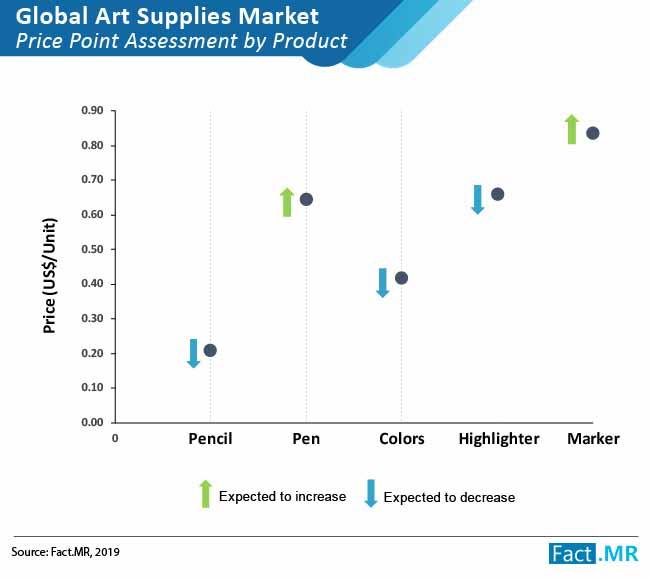 art supplies market 1