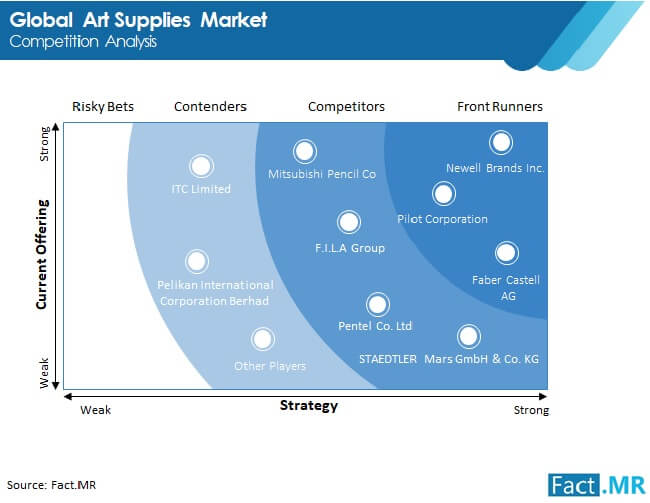 art supplies market competition analysis
