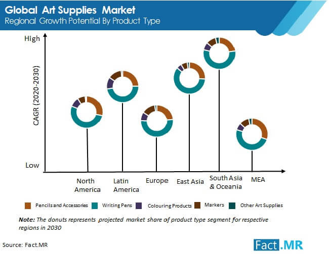 art supplies market regional growth potential by product type