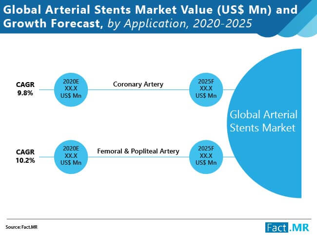 arterial stents market value and growth forecast by application