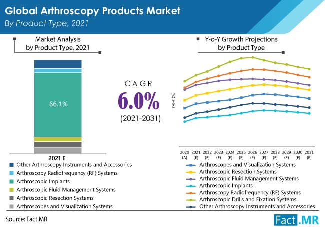 Arthroscopy products market by product type by Fact.MR