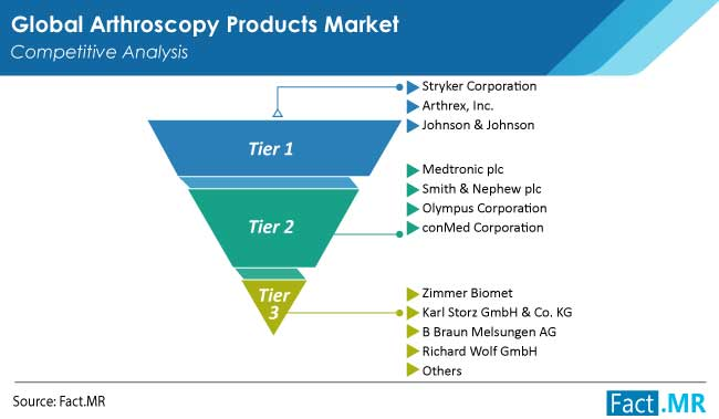 Arthroscopy products market competitive analysis by Fact.MR