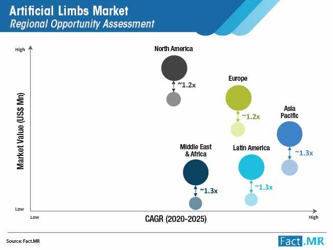 artificial limbs market regional opportunity assessment