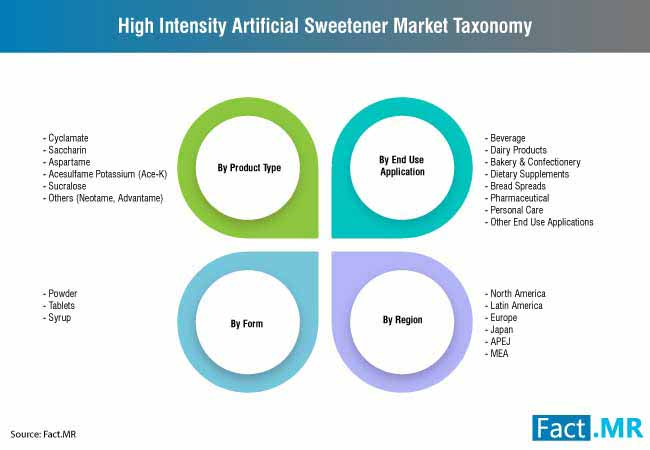 artificial sweetener market 0