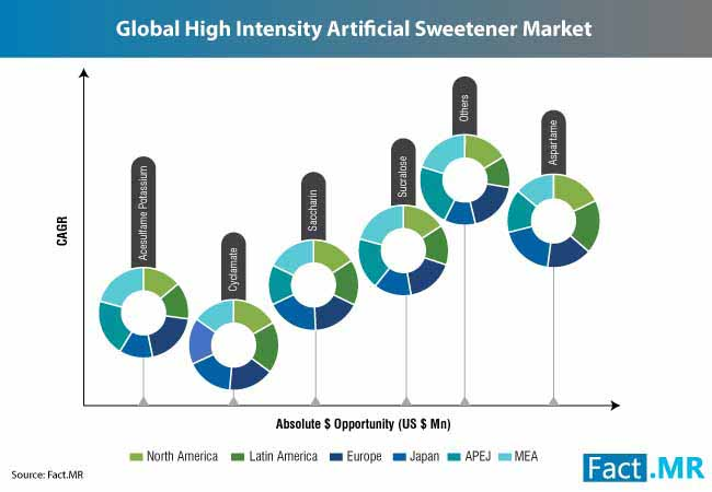 artificial sweetener market 1