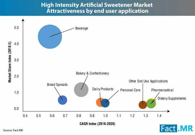 artificial sweetener market 2