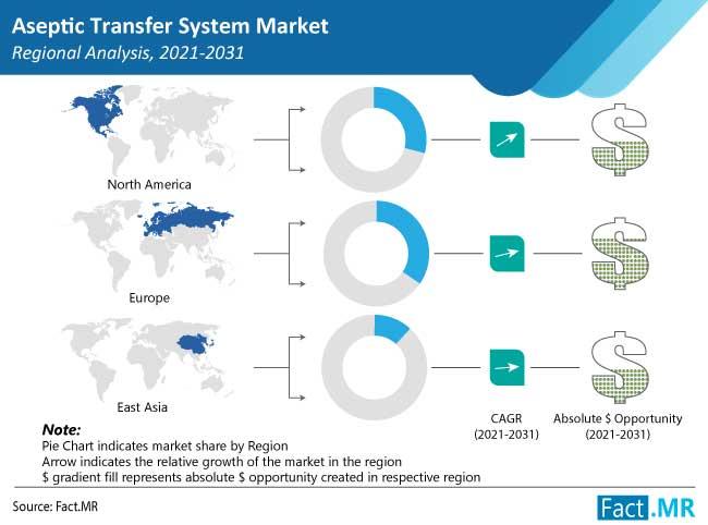 aseptic transfer system market