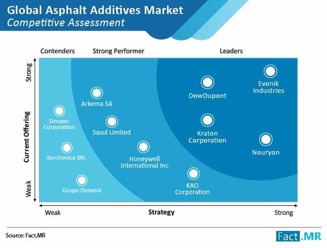 asphalt additives market competitive assessment