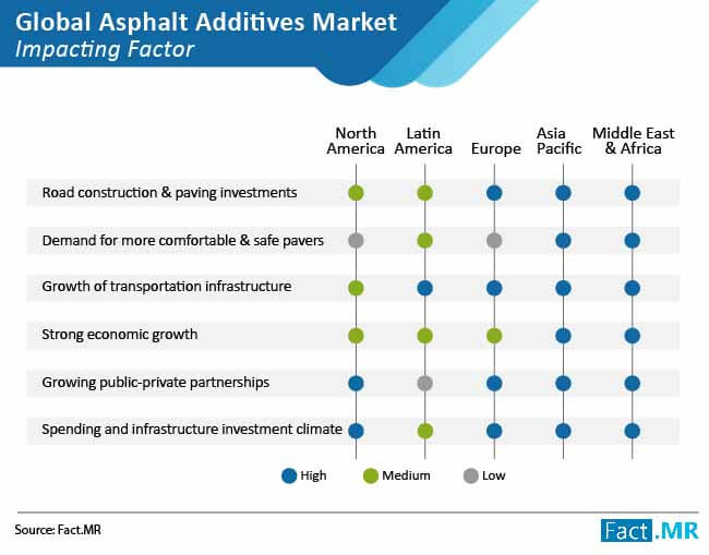 asphalt additives market impacting factor