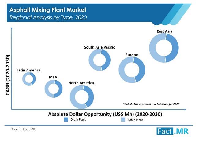 asphalt mixing  plant market 01