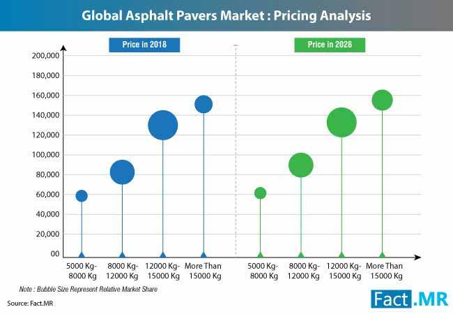 asphalt pavers market 2