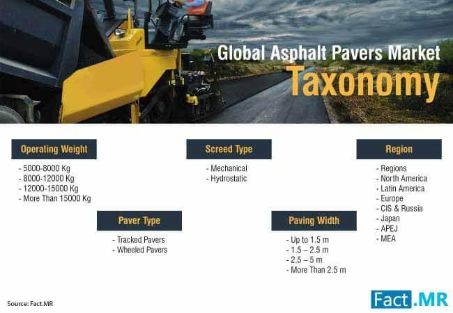 asphalt pavers market 3