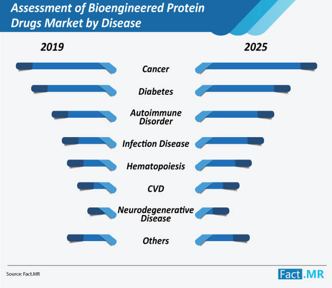 assessment of bioengineered protein drugs market by disease