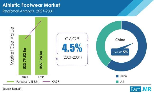 Athletic footwear market regional analysis by Fact.MR