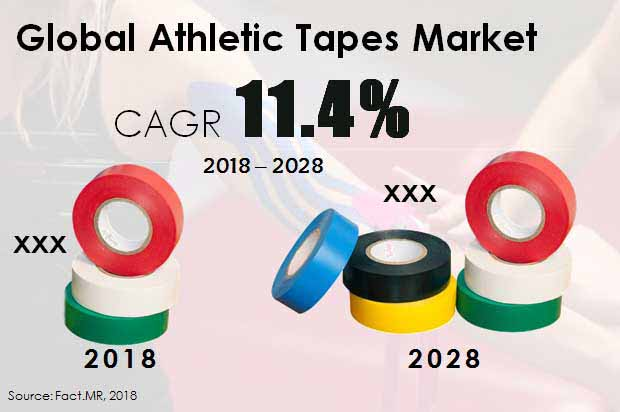 athletic tapes market