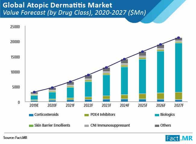 atopic dermatitis market 01