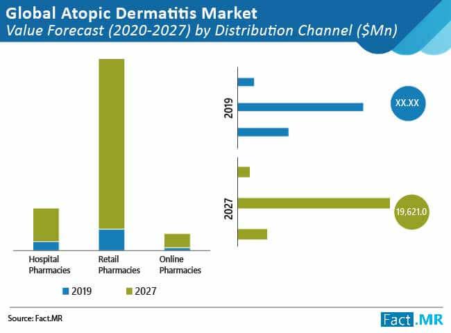 atopic dermatitis market 02