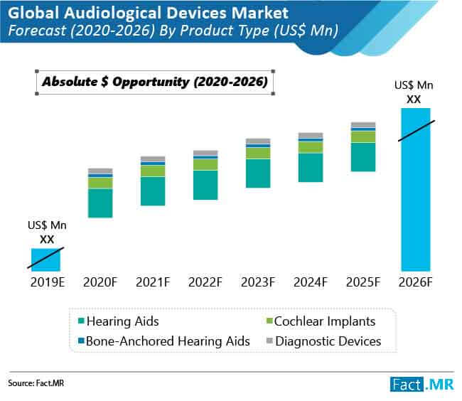audiological devices market forecast by product type