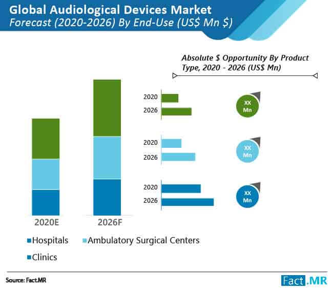 audiological devices market forecast by end user