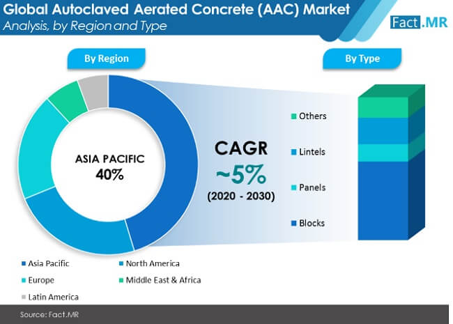 autoclaved  aerated concrete  aac market image 01