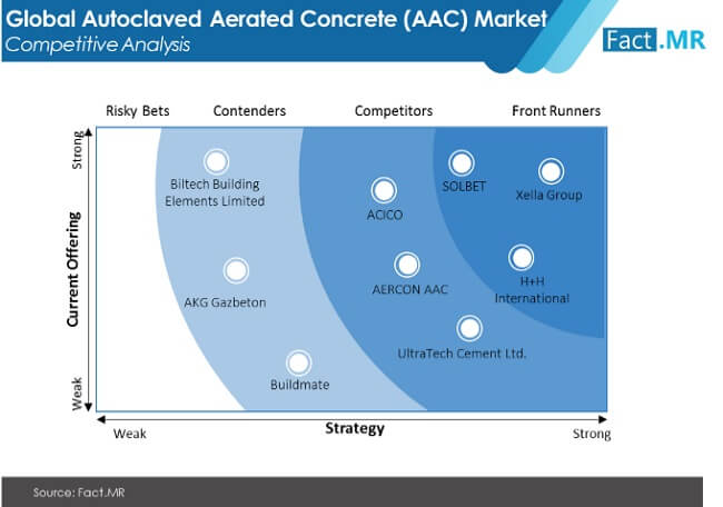 autoclaved aerated concrete aac market image 02