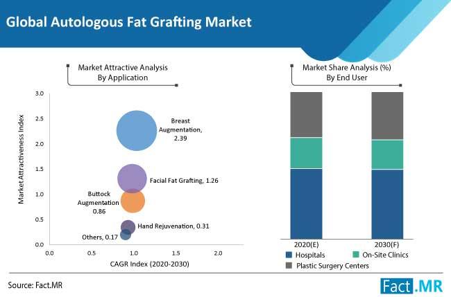 autologous fat grafting market application