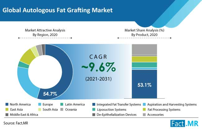 autologous fat grafting market region and product